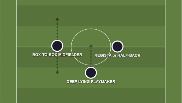 CENTRE MID POSITIONS
