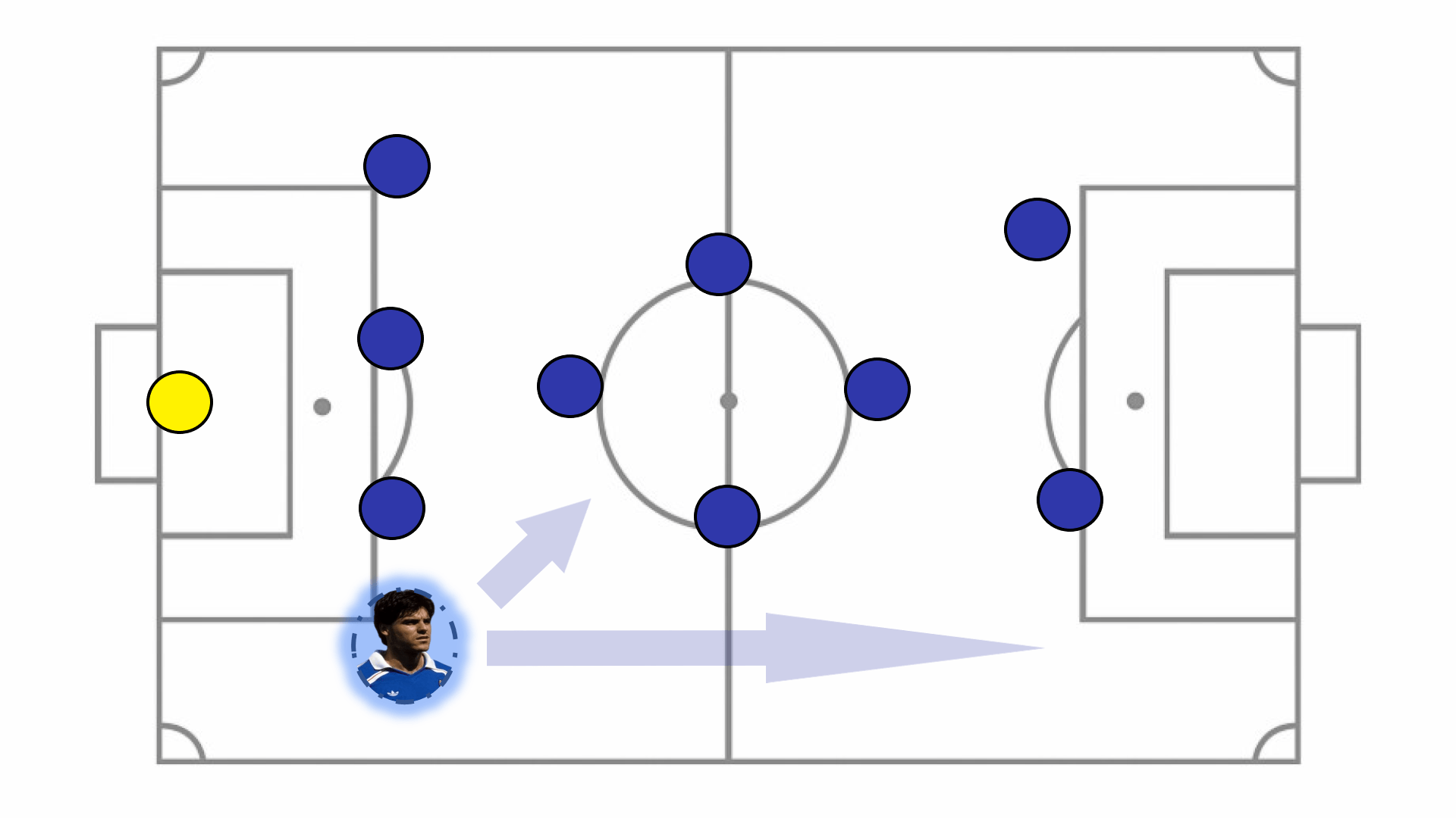 Amoros was deployed on either flank. Due to his versatility he was able to combine with the midfield as well as provide width in a very narrow French set up.