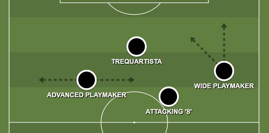 Attacking Midfielders