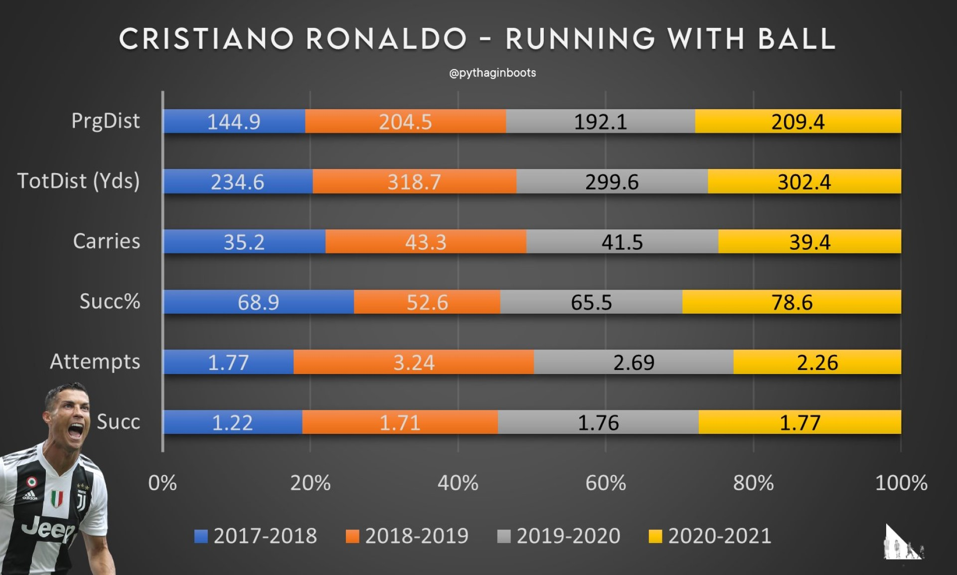 CR7 Running numbers