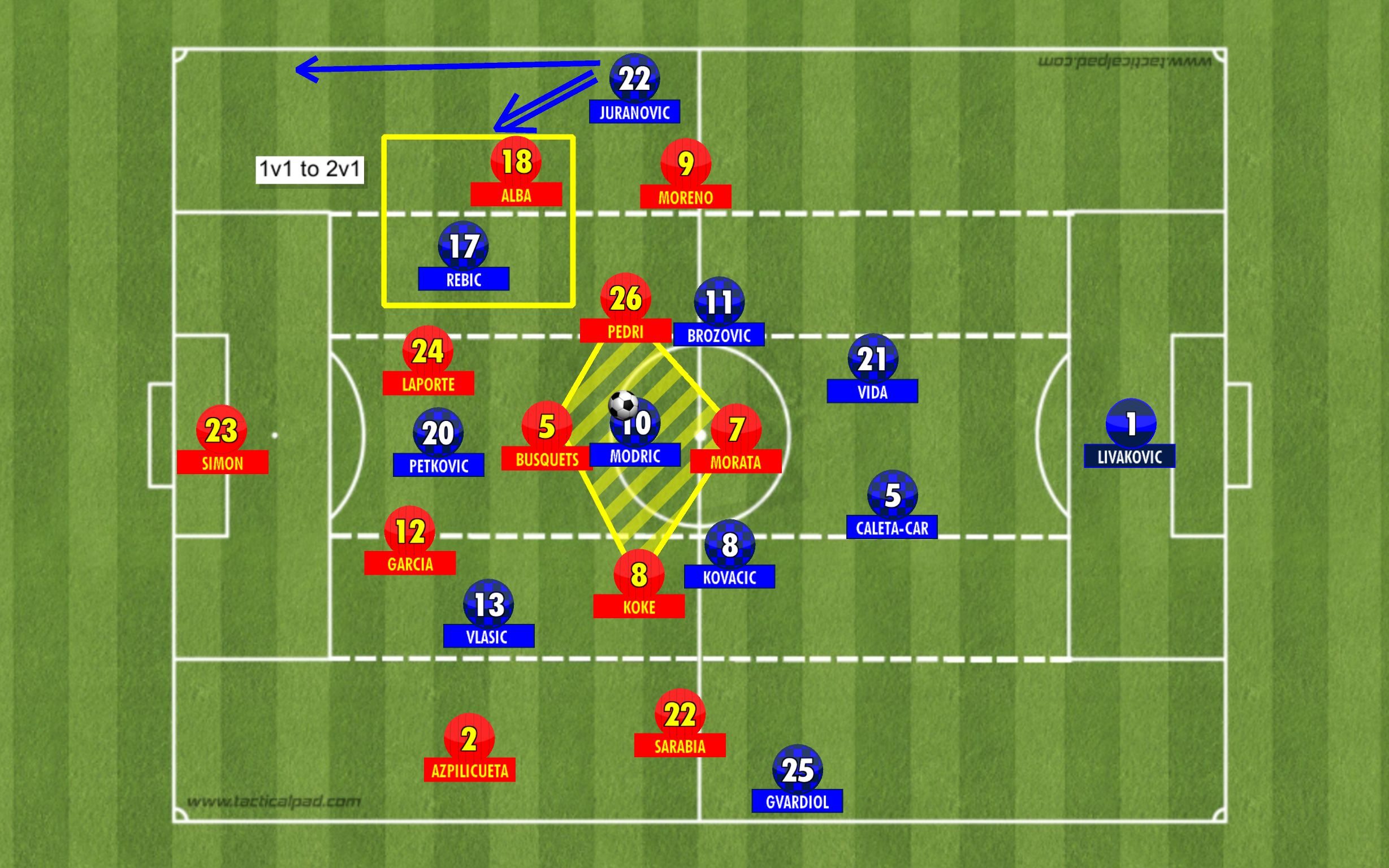 croatia in final third