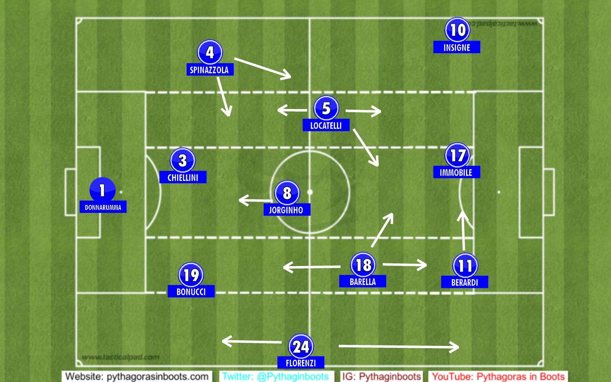 italy starting eleven