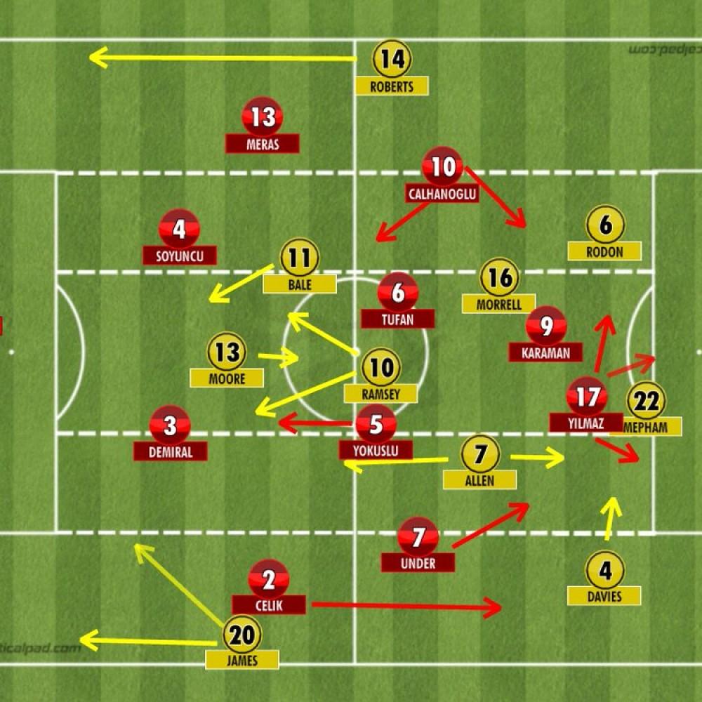 Turkey 0-2 Wales