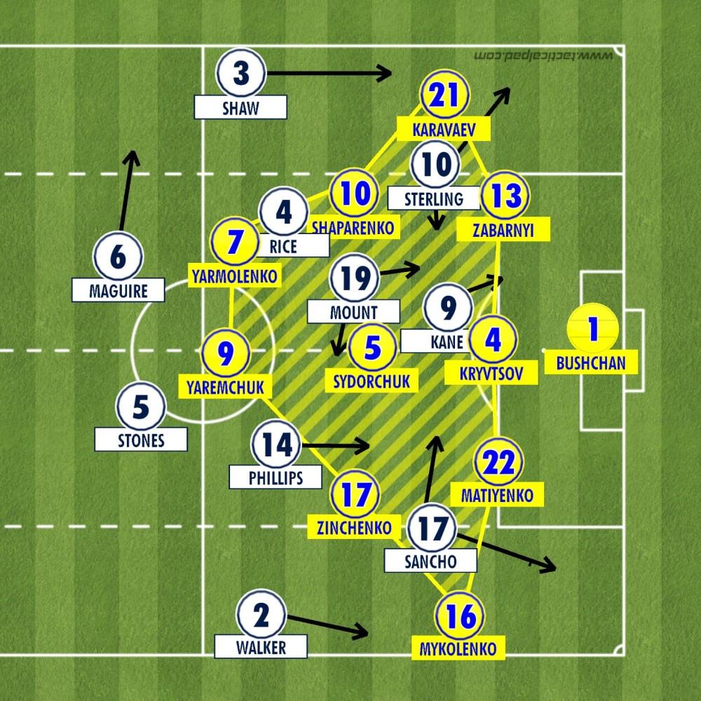England 4-0 Ukraine Analysis