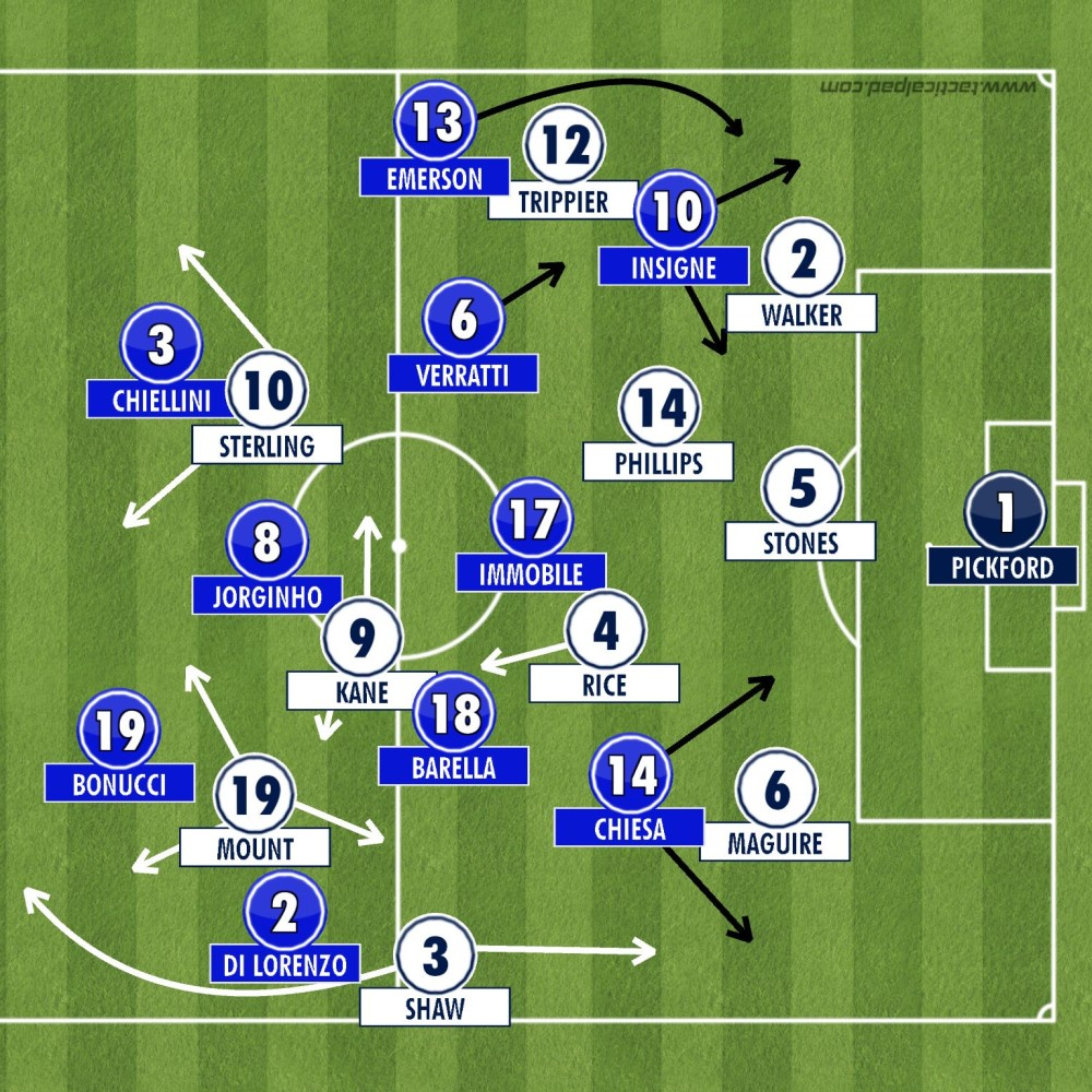 England 1-1 Italy - Tactical Analysis