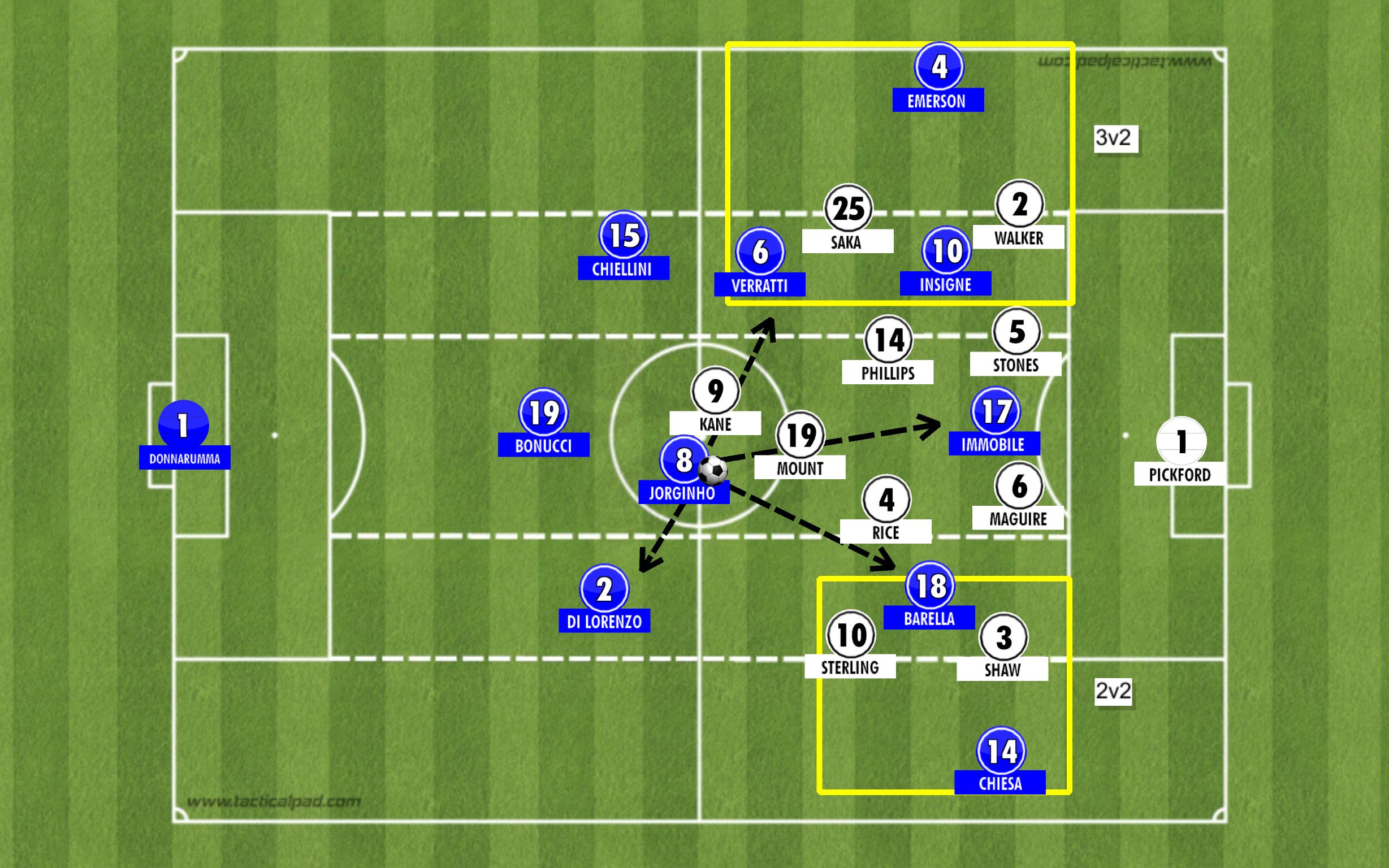 italy in the final third back 4