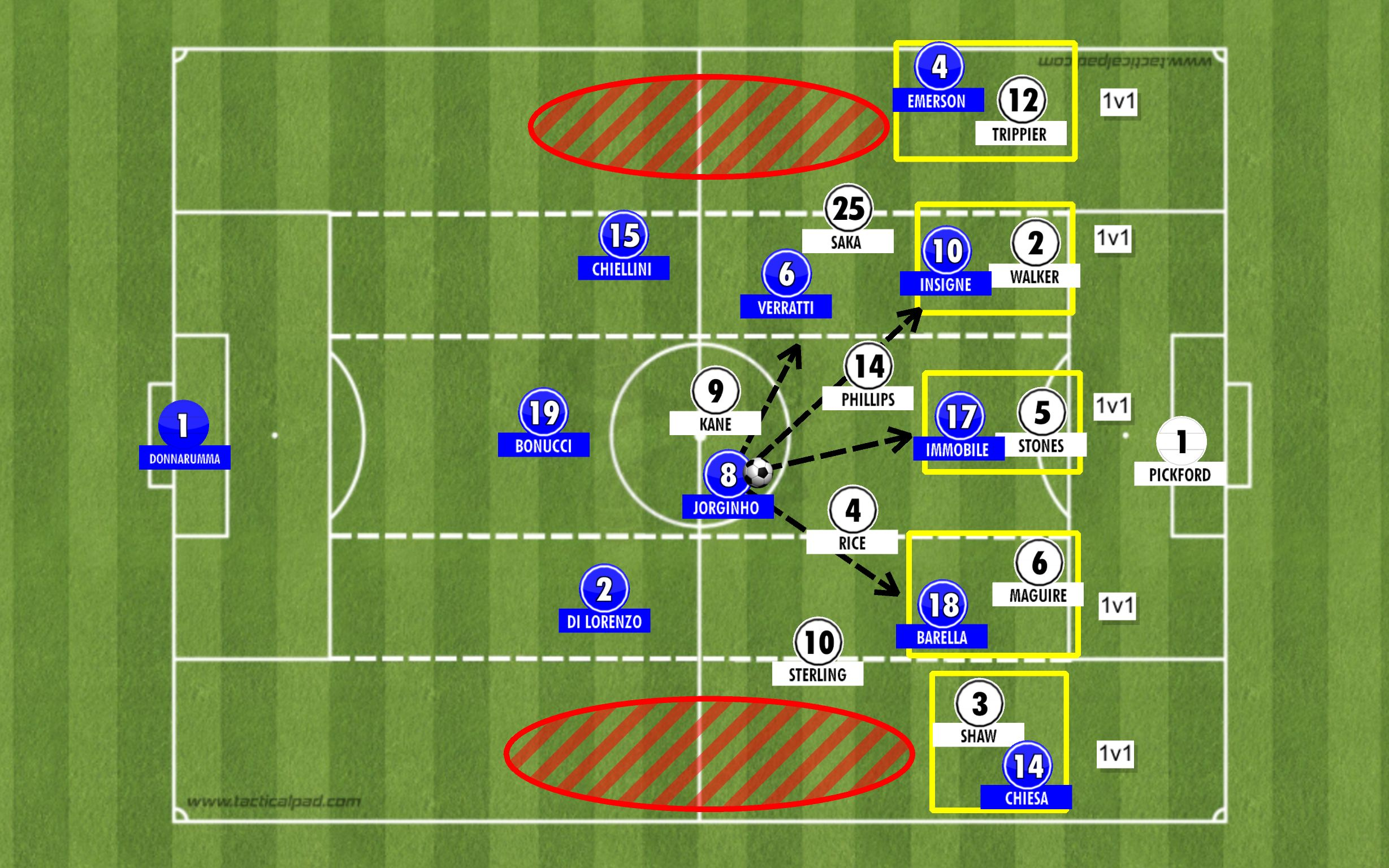 italy in the final third back 5