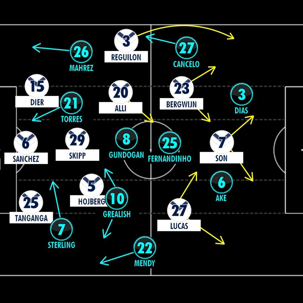 Tottenham 1-0 Man City