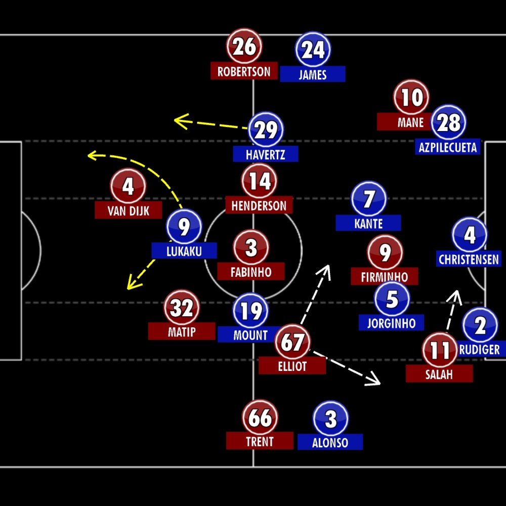 Liverpool 1-1 Chelsea - Tactical Analysis