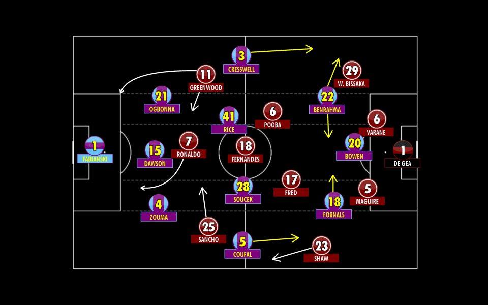 West Ham vs Manchester United